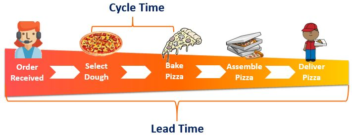 Lead Time and Cycle Time Infographic