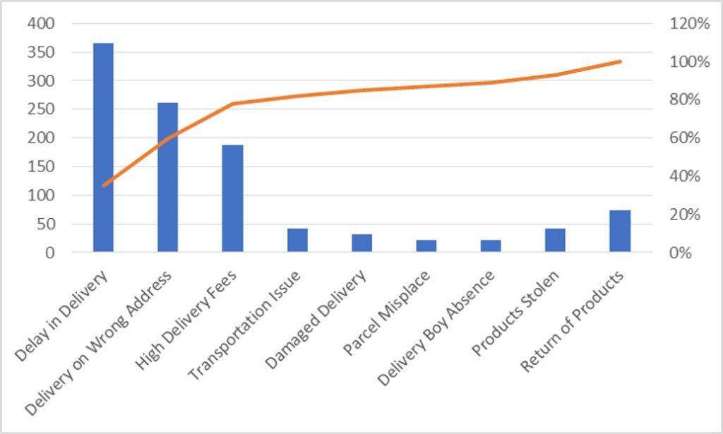 Graphical Display Pareto Chart - ExcelSirJi