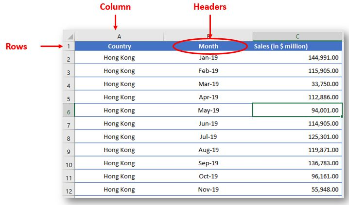 Database Style for Pivot Table