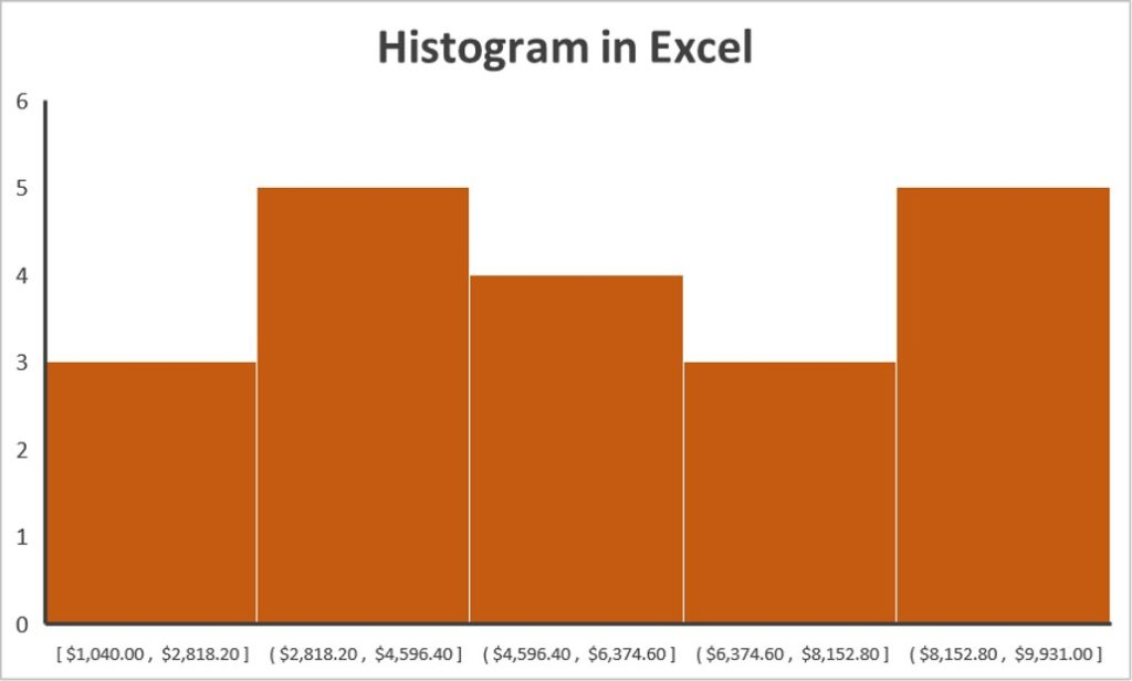 Histogram Charts in Excel