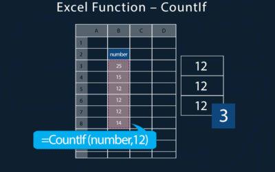 Countif Excel Formula