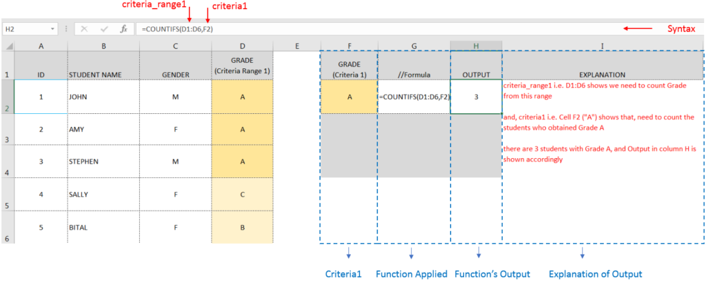 COUNTIFS Function Excel Tutorial