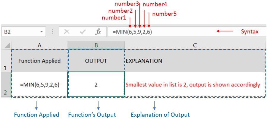 MIN Function Excel Videos