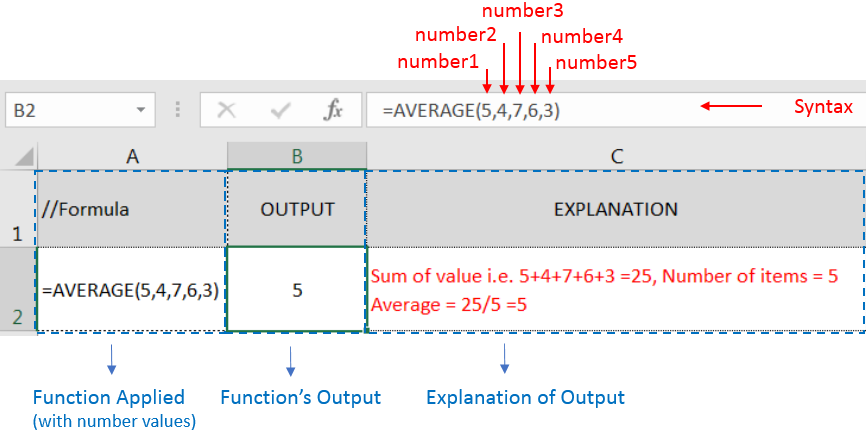 Average Function Excel e Learning