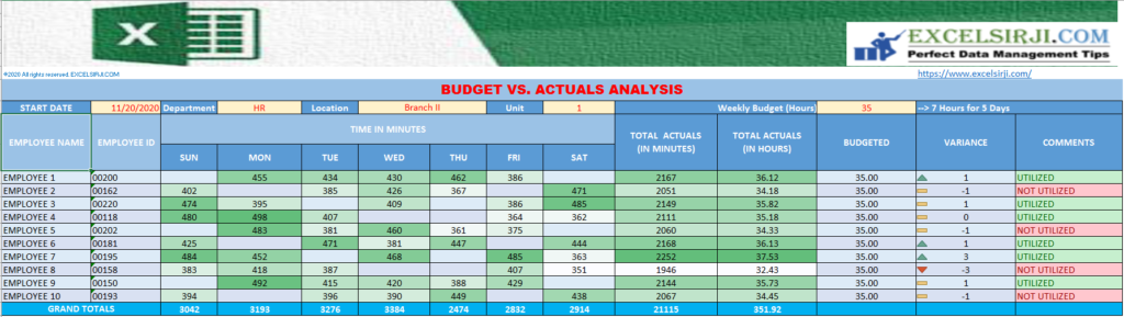 TIME – Budget vs. Actuals Analysis OR Utilization Study